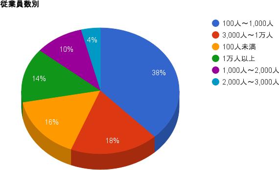 従業員数別のグラフ